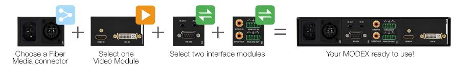 Build Your MODEX